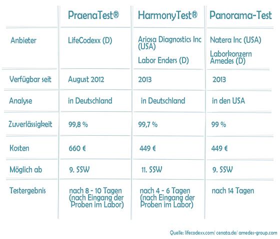 Bluttest auf Downsyndrom: PraneaTest, HarmonyTest und Panorama-Test