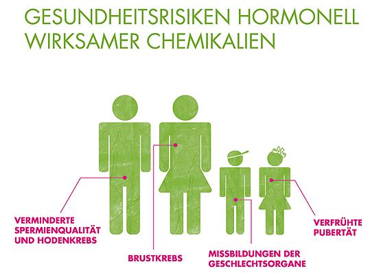 BUND Studie Gesundheitsrisiken