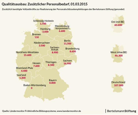 Bertelsmann Stiftung: Ländermonitor 2016 Personalbedarf