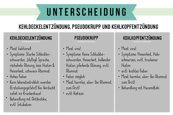 So unterscheiden Sie Kehlkopfentzündung, Kehldeckelentzündung und Pseudokrupp