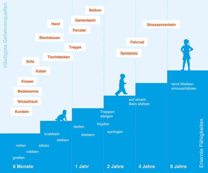 Infografik: Kindersichere Wohnung