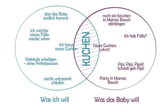 Schwangerschaft in Bildern: Heißhunger